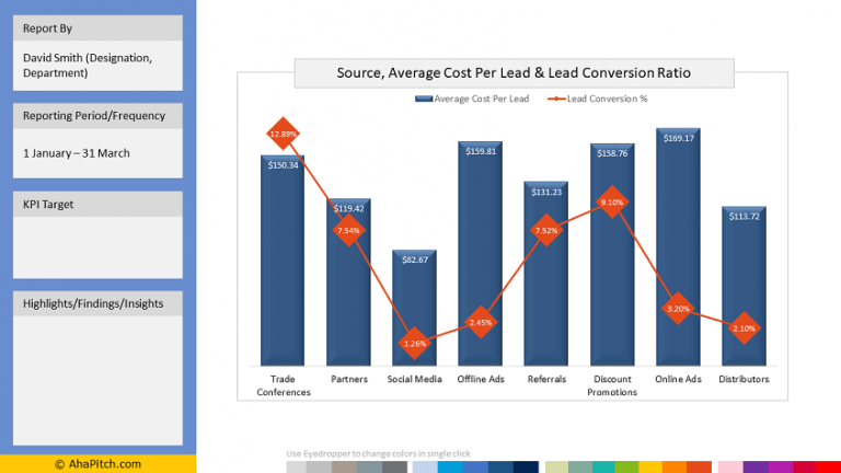 Lead Sources, Cost Per Lead and Conversion Rate: Combination Chart