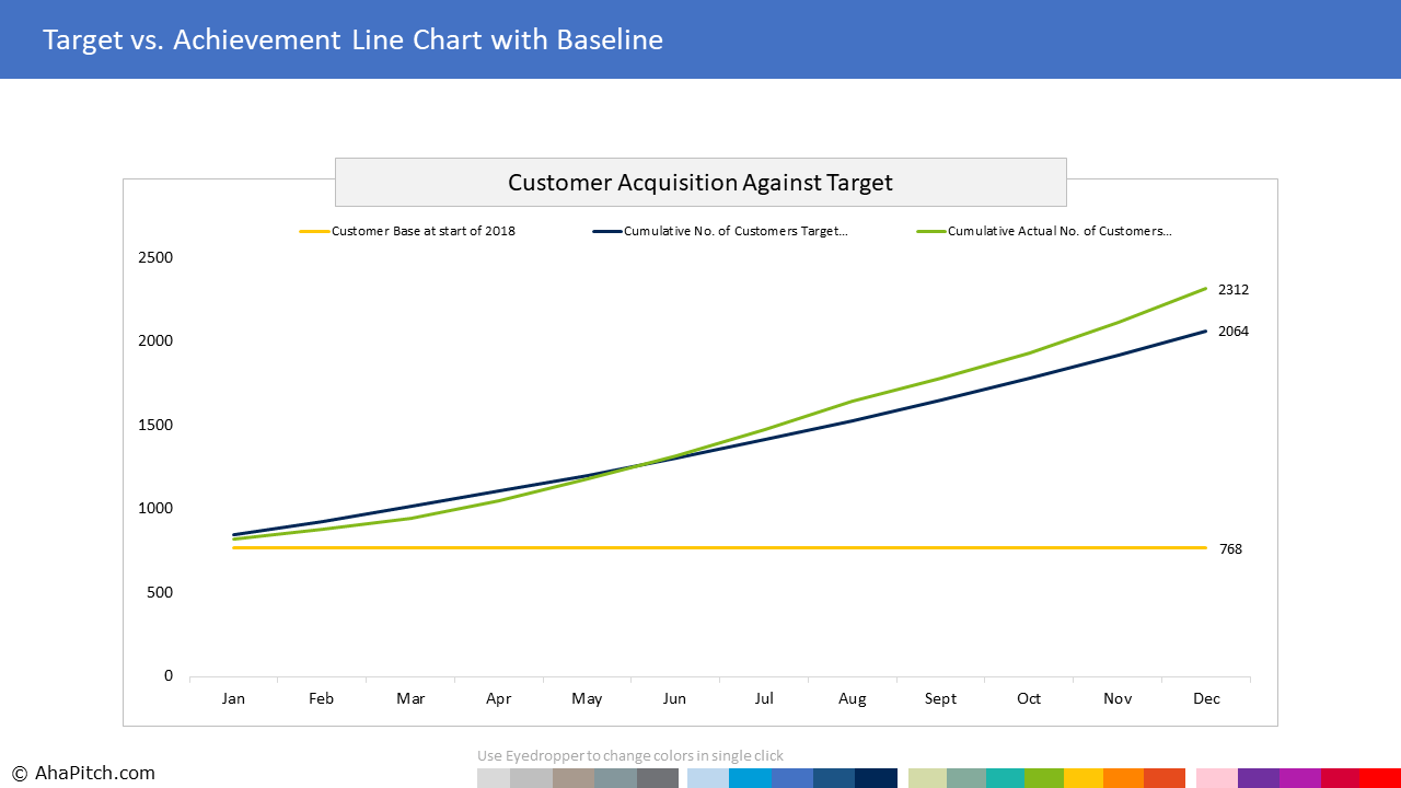 Chart Template 10 - Target vs. Achievement Line Chart with Baseline