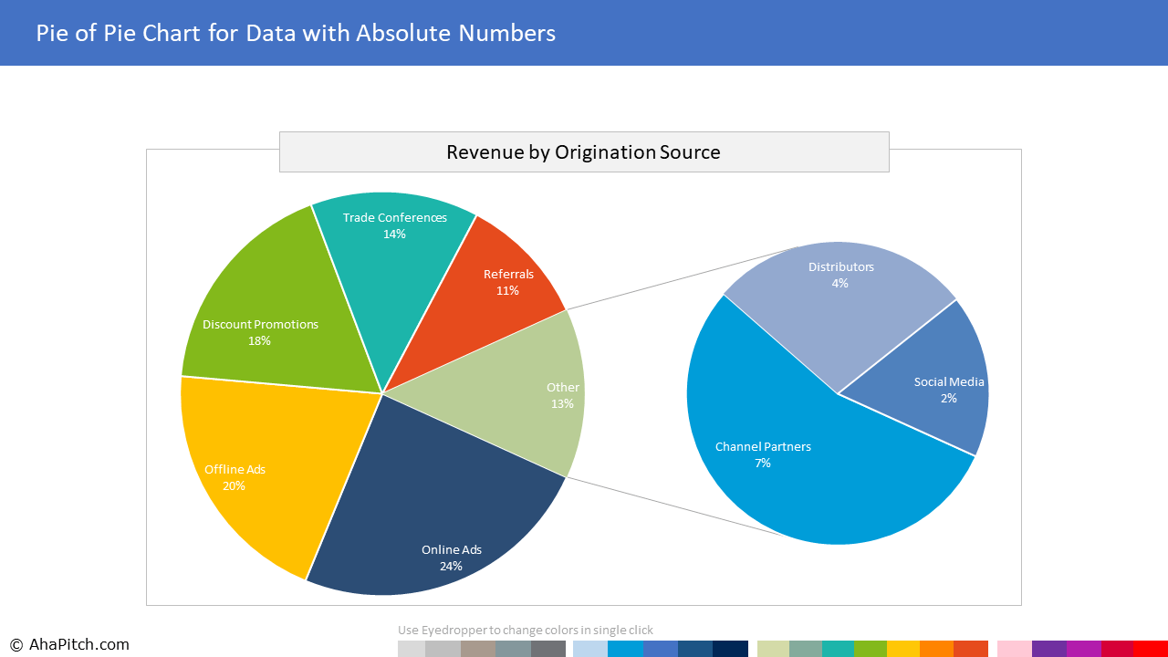 Chart Template 100 - Pie of Pie Chart for Data with Absolute Numbers