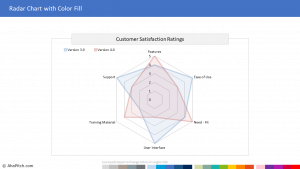Chart Template 106 - Radar Chart with Color Fill