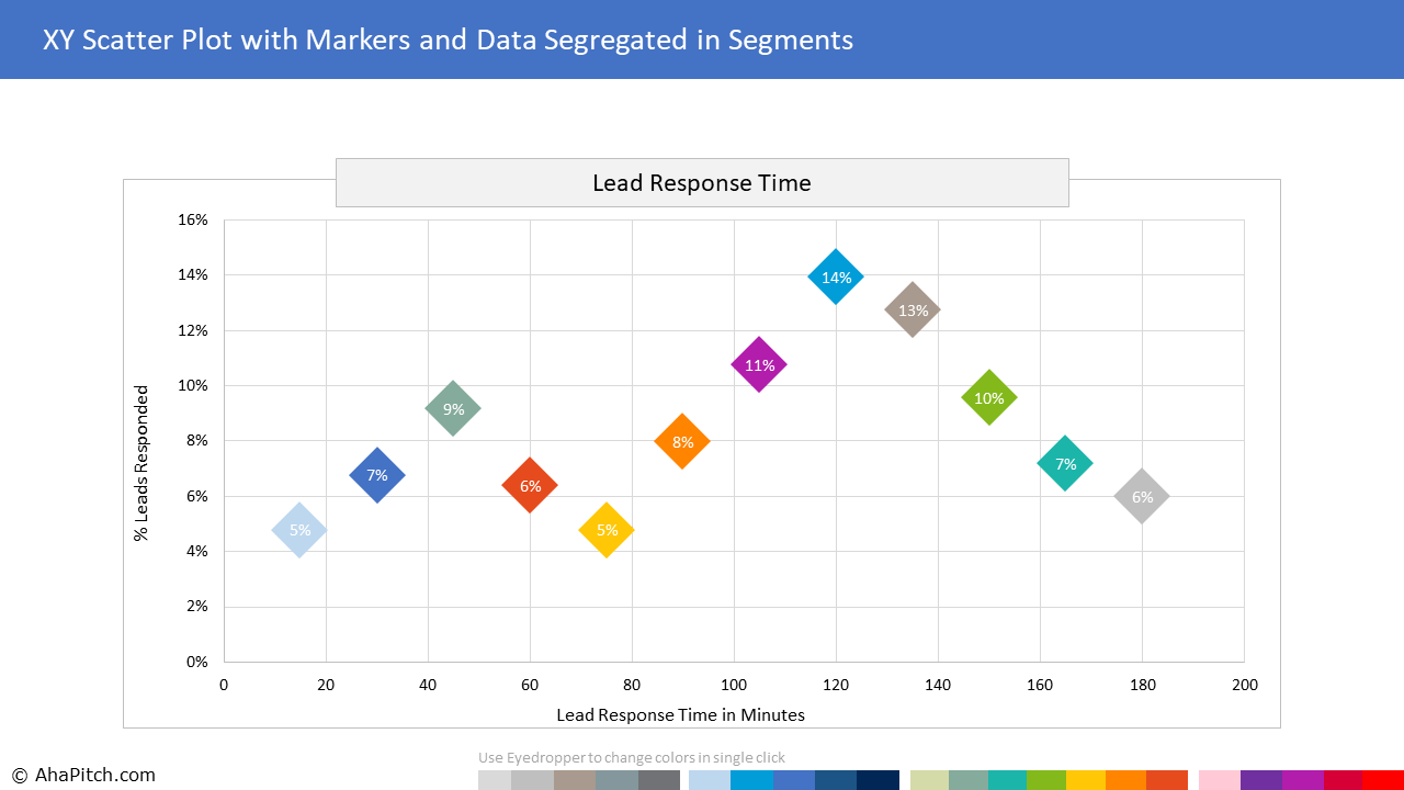 Chart Template 108 - XY Scatter Plot with Markers and Data Segregated in Segments
