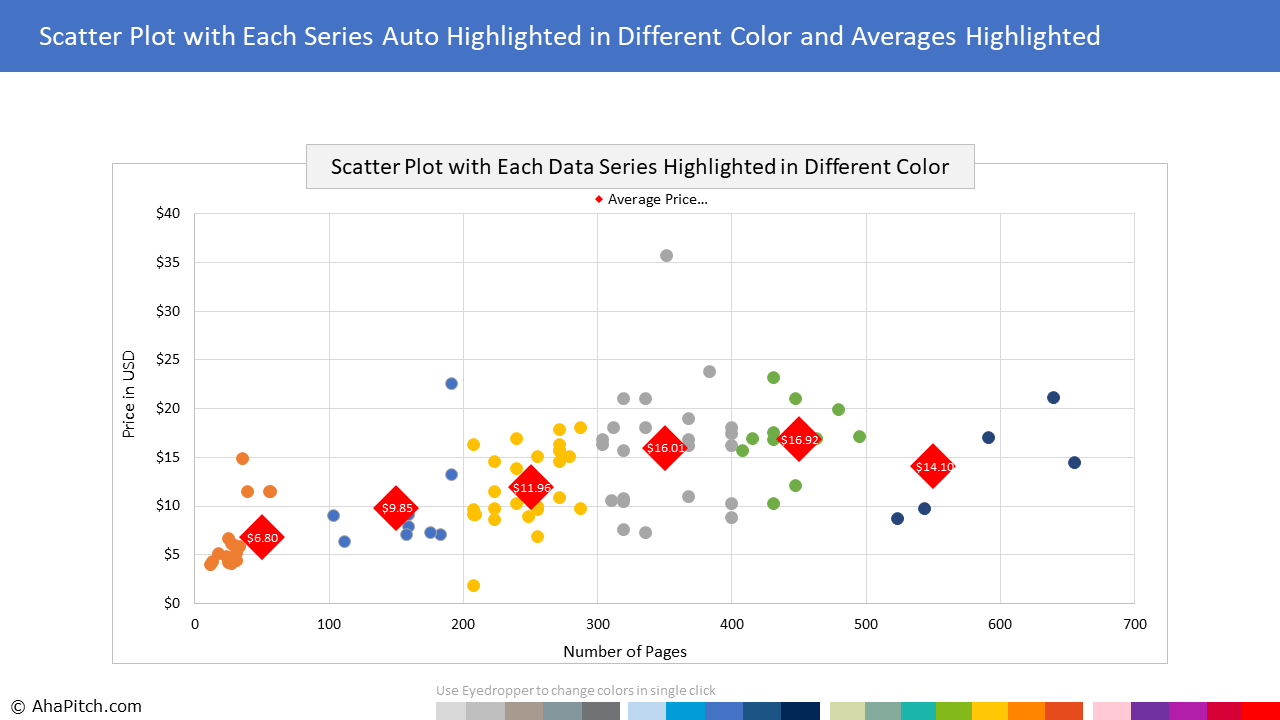 Chart Template 109 - Scatter Plot with Each Series Auto Highlighted in Different Color and Averages Highlighted