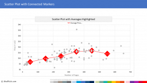 Chart Template 110 - Scatter Plot with Connected Markers