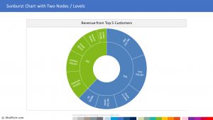 Top 5 Customers 1 | Sales Report Template