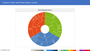 Chart Template 112 - Sunburst Chart with Three Nodes Levels