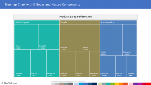 Chart Template 114 - Treemap Chart with 3 Nodes and Nested Components