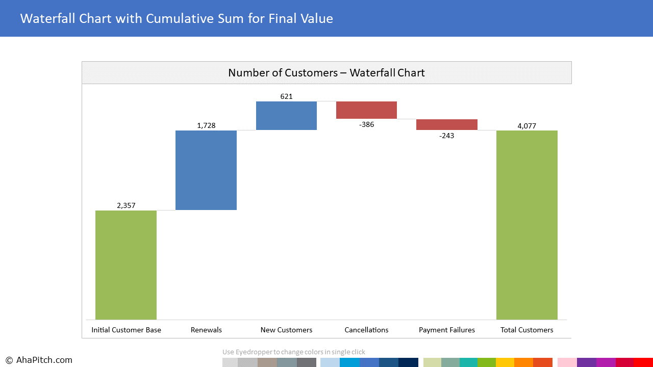Chart Template 118 - Waterfall Chart with Cumulative Sum for Final Value