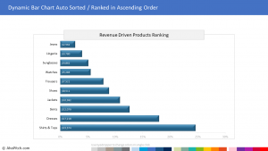 Chart Template 2 - Dynamic Bar Chart Auto Sorted Ranked in Ascending Order