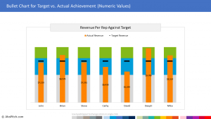 Chart Template 20 - Bullet Chart for Target vs. Actual Achievement (Numeric Values)