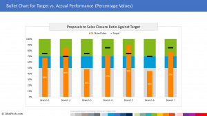 Chart Template 21 - Bullet Chart for Target vs. Actual Performance (Percentage Values)