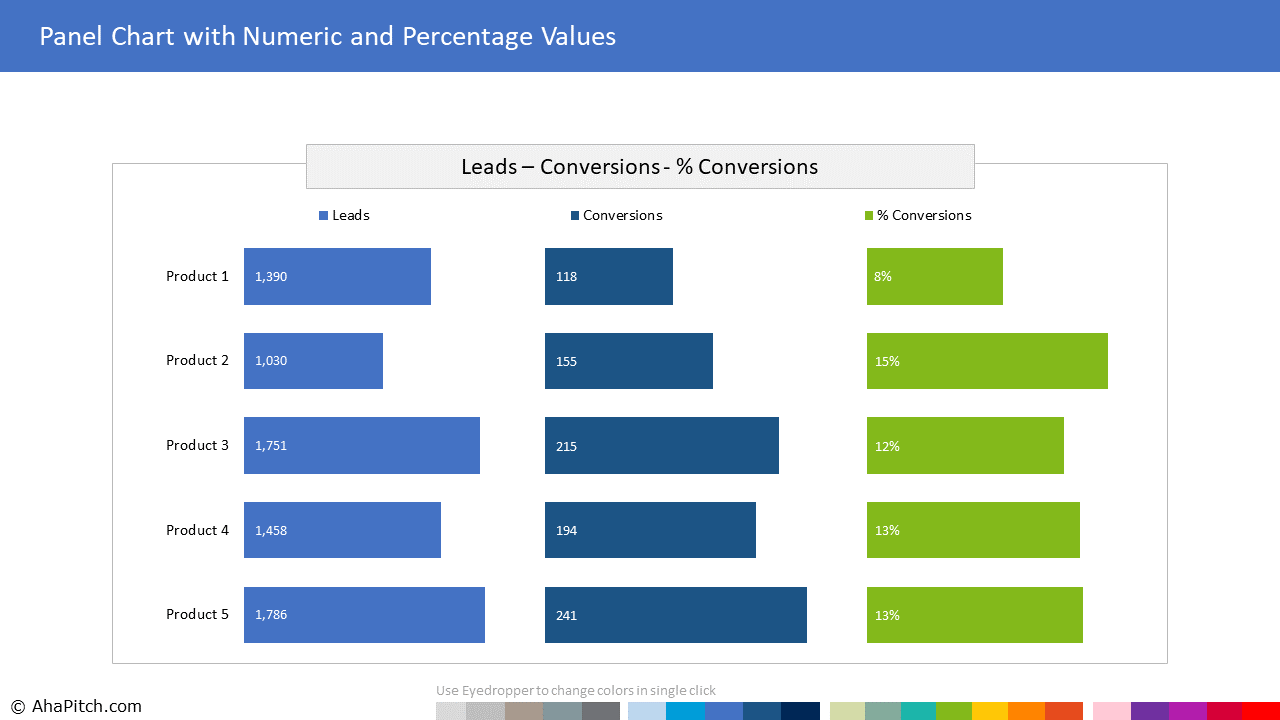 Chart Template 23 - Panel Chart with Numeric and Percentage Values