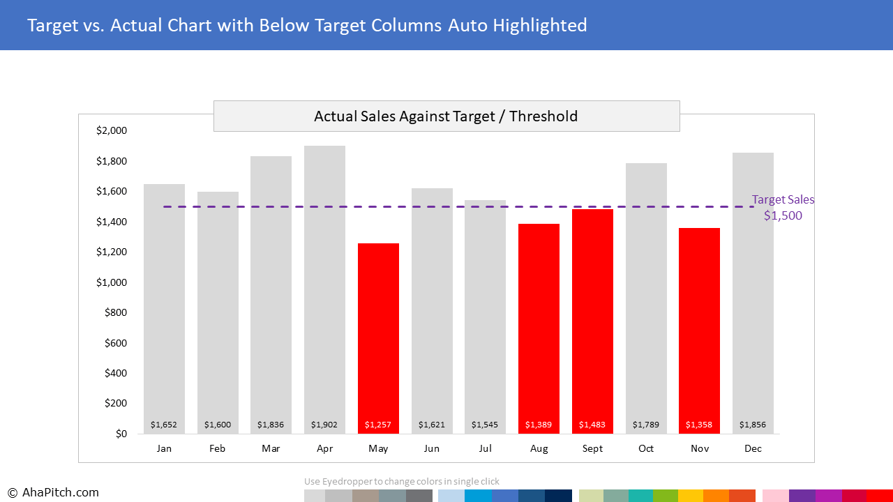 Chart Template 29 - Target vs. Actual Chart with Below Target Highlighted