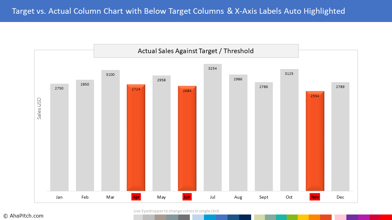Chart Template 31 - Target vs. Actual Column Chart with Below Target Columns & X-Axis Labels Auto Highlighted
