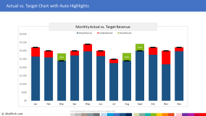 Actual vs. Target Sales 1 | Sales Report Template