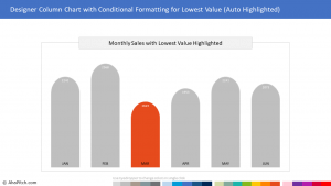 Chart Template 36 - Designer Column Chart with Conditional Formatting for Lowest Value