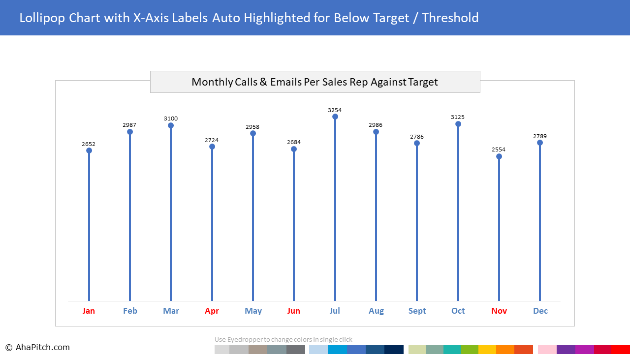 Chart Template 40 - Lollipop Chart with X-Axis Labels Auto Highlighted for Below Target Threshold