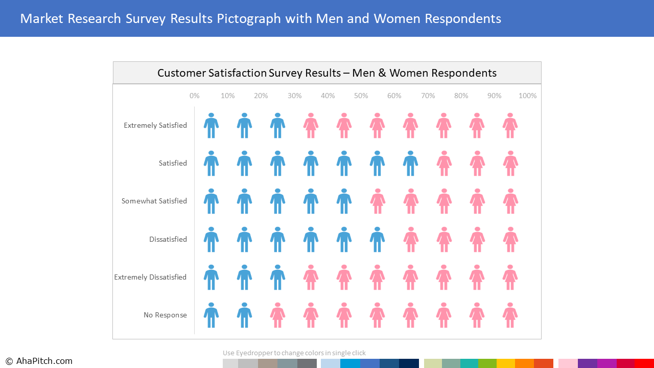 Chart Template 44 - Market Research Survey Results Pictograph with Men and Women Respondents