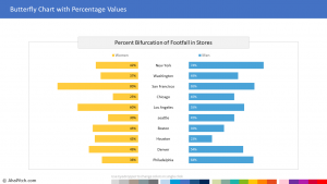 Footfall in Stores Comparison 1 | Sales Report Template