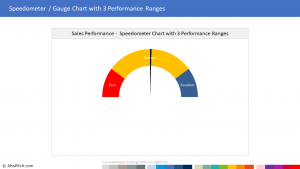 Chart Template 53 - Speedometer Gauge Chart with 3 Performance Ranges