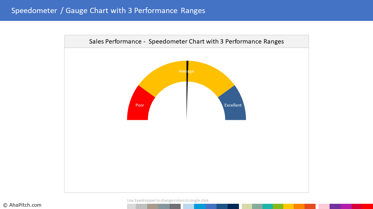 Sales Performance 3 Ranges 1 | Sales Report Template