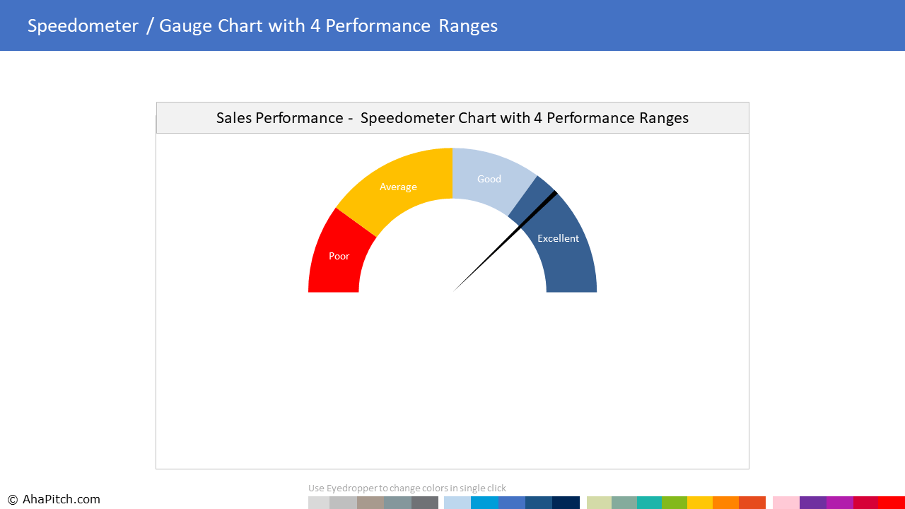 Chart Template 54 - Speedometer Gauge Chart with 4 Performance Ranges