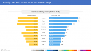 Brand Value Comparison and Percentage Change 1 | Sales Report Template