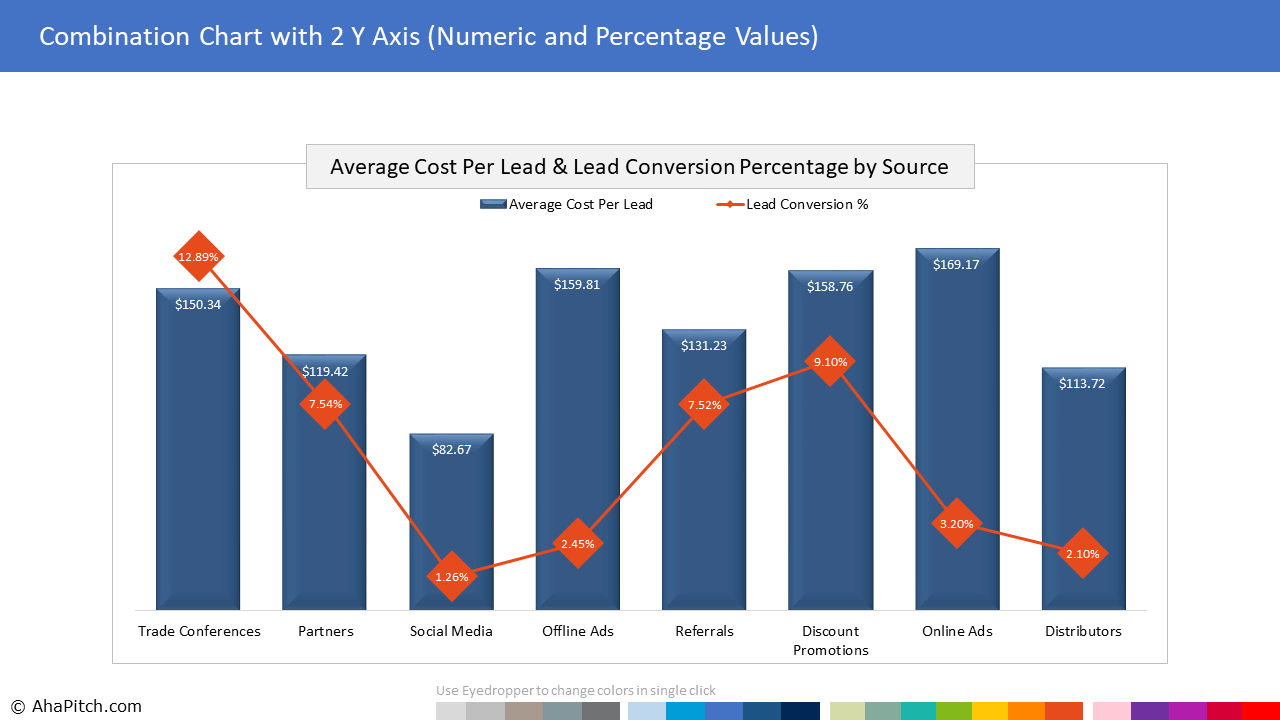 Chart Template 63 - Combination Chart with 2 Y Axis (Numeric and Percentage Values)