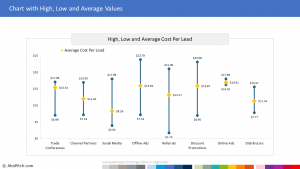 High, Low and Average Cost Per Lead by Source 1 | Sales Report Template