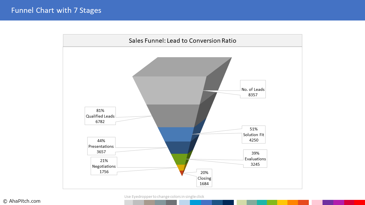 Sales Funnel Chart with 7 Segments for Lead - Conversion Ratio 1 | Sales Report Template