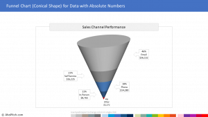Chart Template 71 - Funnel Chart (Conical Shape) for Data with Absolute Numbers