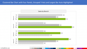 Chart Template 79 - Clustered Bar Chart with Four Panels, Grouped Y-Axis and Largest Bar Auto Highlighted