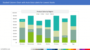 Sales by Region (Variation 4) 1 | Sales Report Template