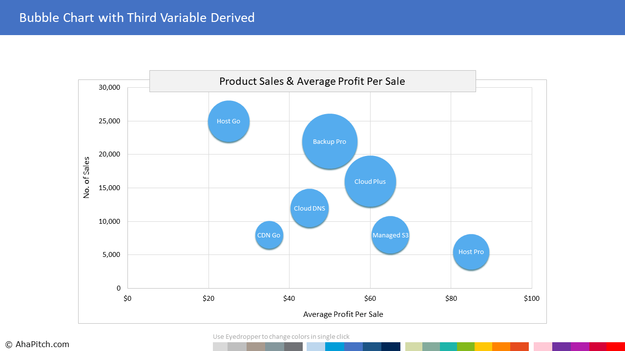 Number of Sales and Average Profit Per Sale 1 | Sales Report Template
