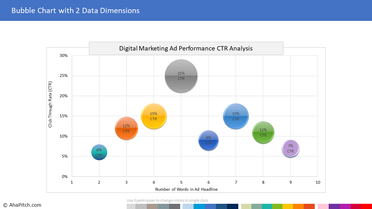 Digital Marketing Cost-per-Click (CPC) and Click-through-Rate (CTR) Analysis 1 | Sales Report Template