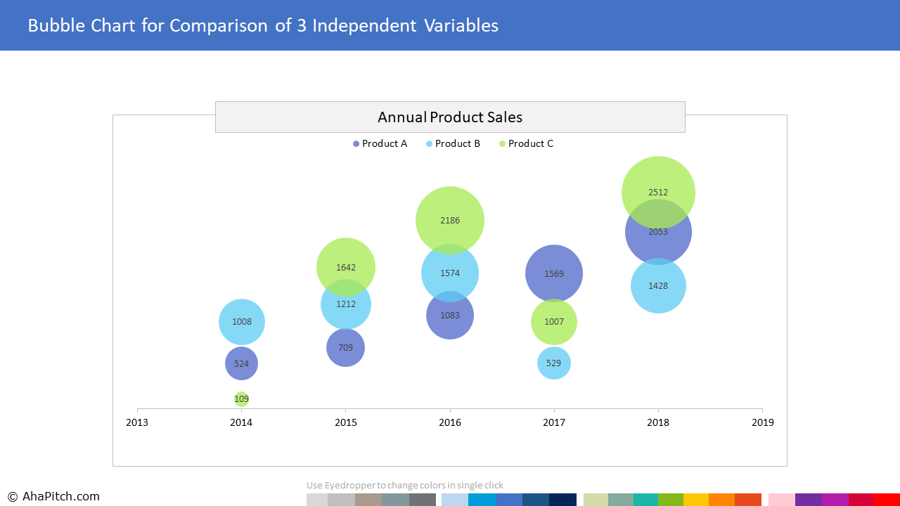 Bubble Chart Template For Comparison Of 3 Independent Variables