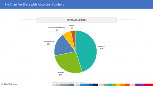 Chart Template 93 - Pie Chart for Data with Absolute Numbers