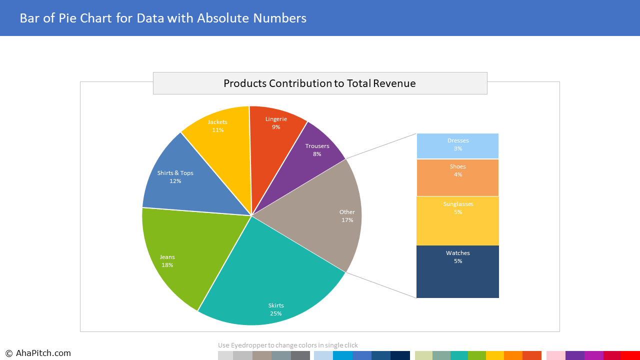 Contribution of Each Product to Total Revenue | Bar of Pie Chart