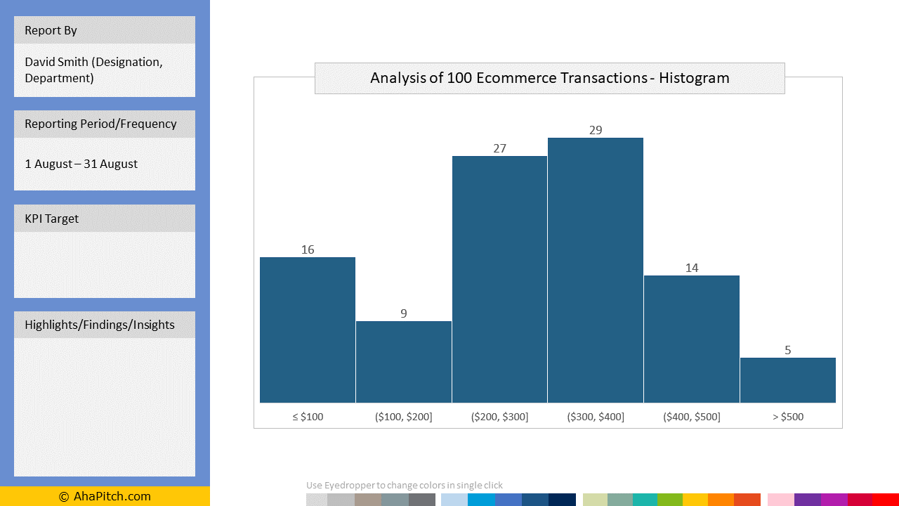 Sales KPI Report Template 114 - Analysis of 100 Ecommerce Transactions - Histogram