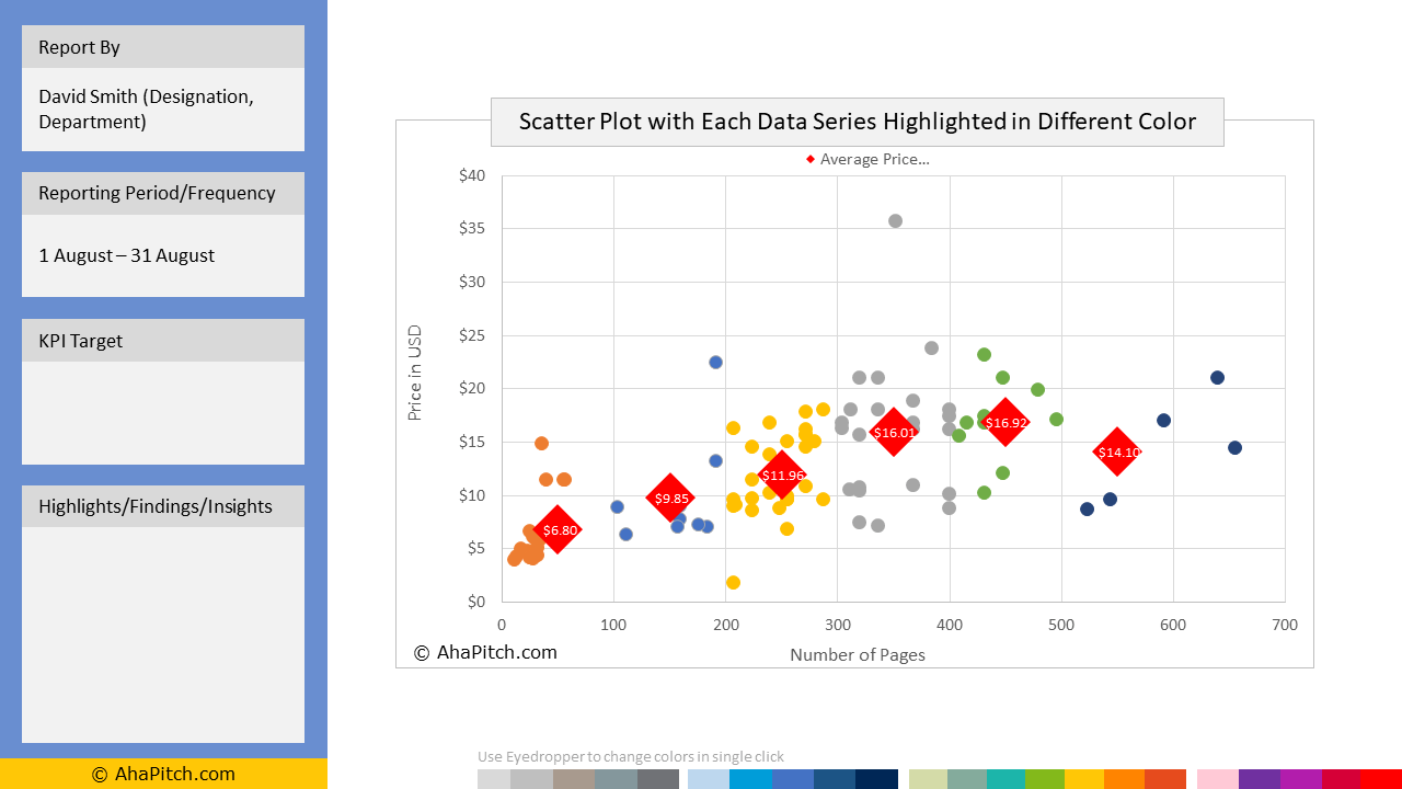 Sales KPI Report Template 115 - Scatter Plot with Each Data Series Highlighted in Different Color