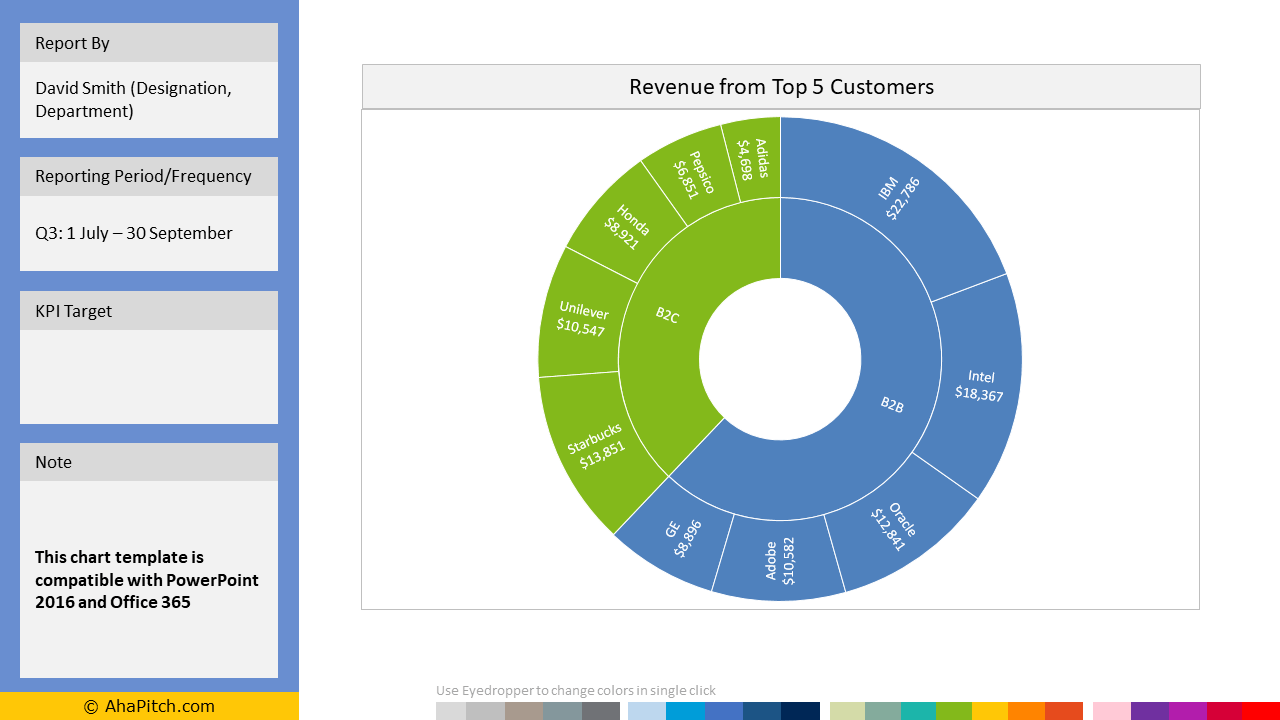 Sales KPI Report Template 17 - Revenue from Top 5 Customers