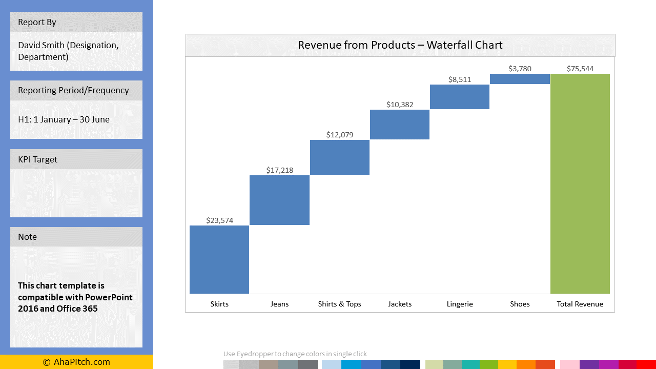 Sales KPI Report Template 18 - Revenue from Products
