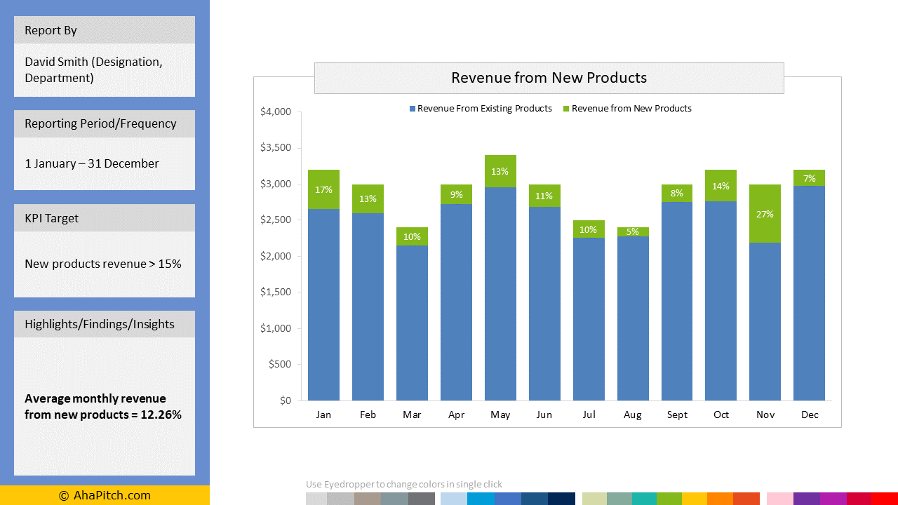 Sales KPI Report Template 20 - Revenue from New Products