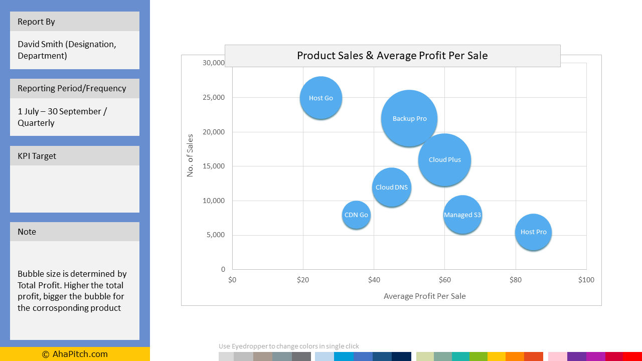 Sales KPI Report Template 28 - Product Sales and Average Profit Per Sale