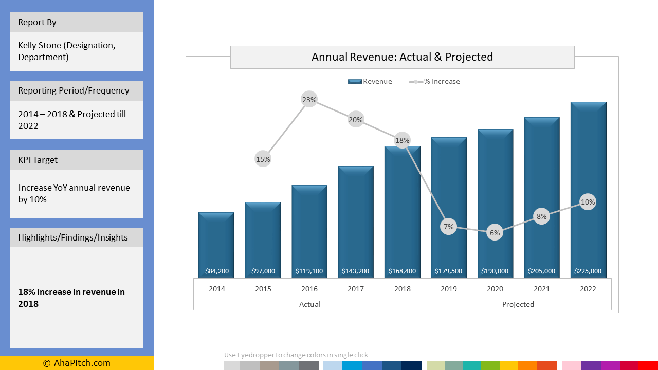 Sales KPI Report Template 3 - Annual Revenue Actual and Projected