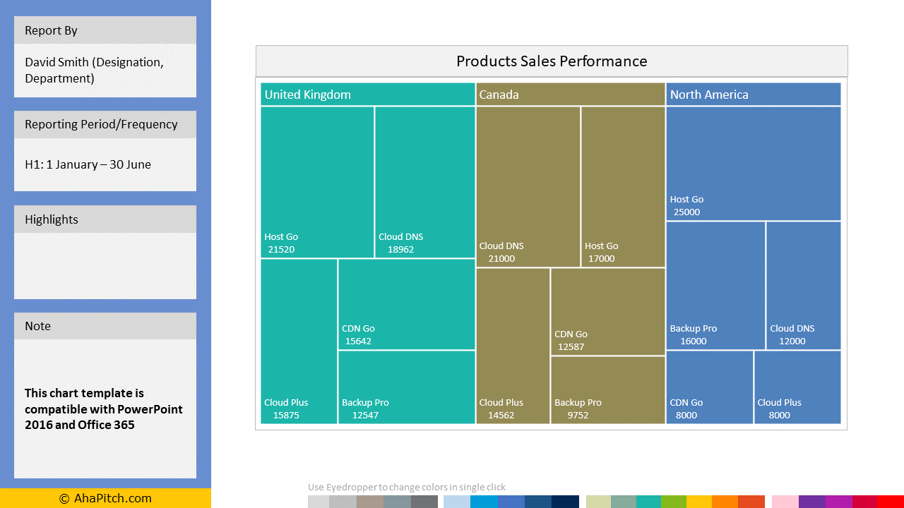 Sales KPI Report Template 35 - Products Sales Performance