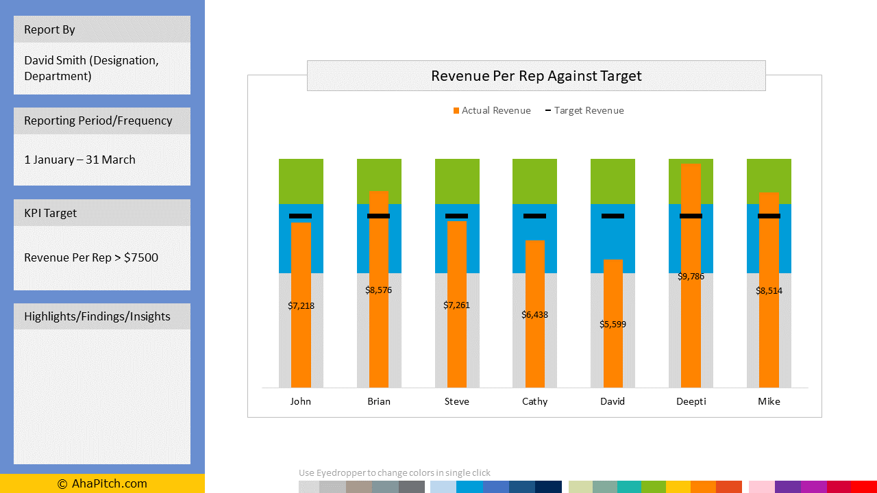 Revenue Per Sales Rep Against Target