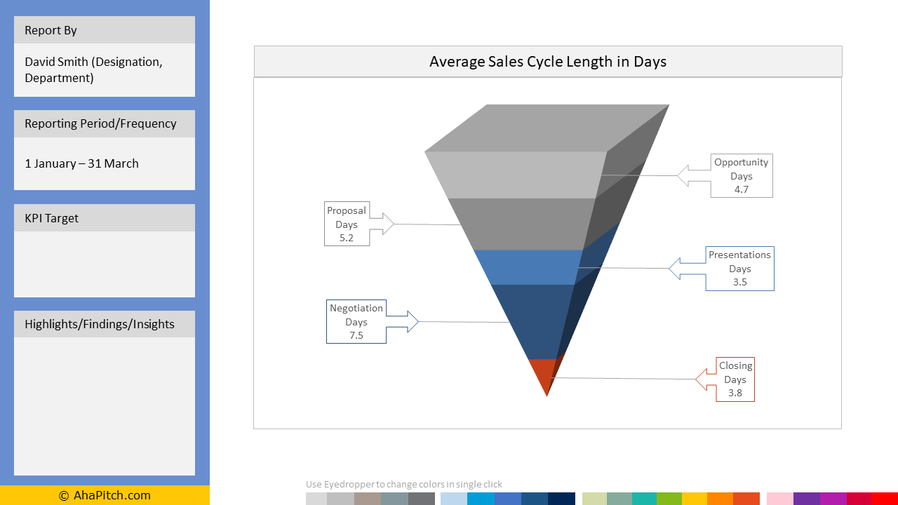 Sales KPI Report Template 43 - Average Sales Cycle Length in Days