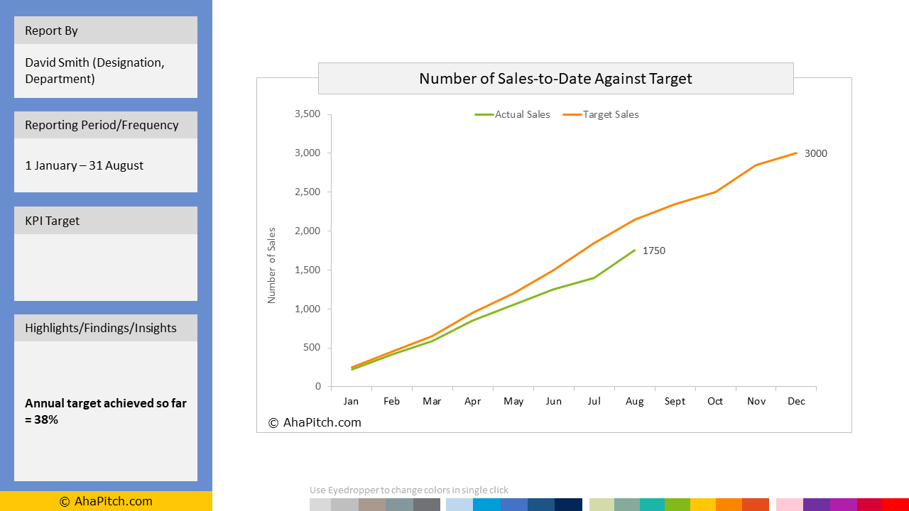 Sales KPI Report Template 46 - Sales-to-Date Against Target