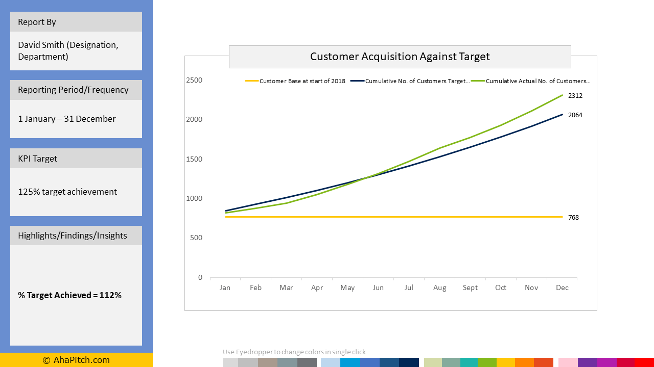Sales KPI Report Template 47 - Monthly Customer Acquisition Against Target