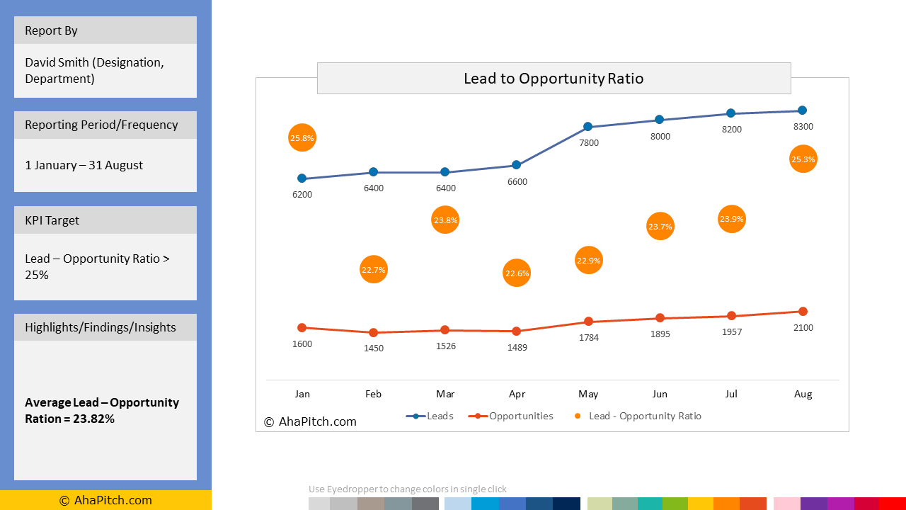 Lead - Opportunity Ratio Analysis Report 2 | Sales Report Template